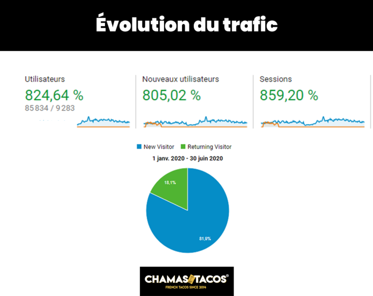 évolution traffic chamas tacos